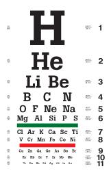 Chemistry eye chart